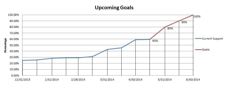 Upcoming Goals